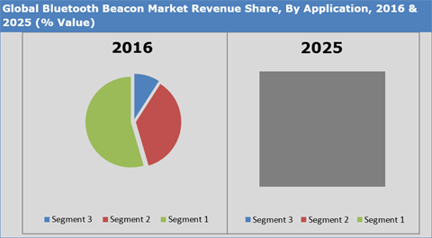 Bluetooth Beacon Market