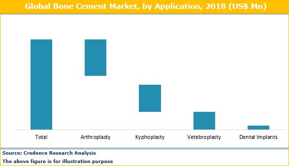 Bone Cement Market