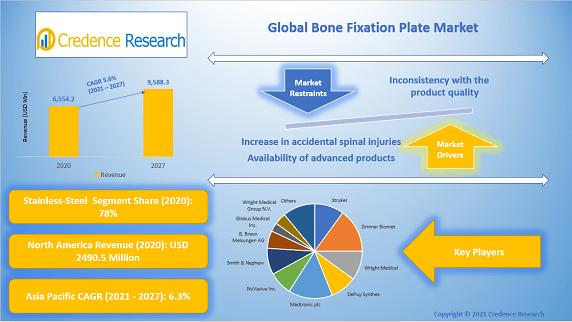 Global Bone Fixation Plate Market