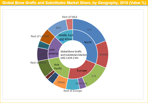 Bone Grafts And Substitutes Market