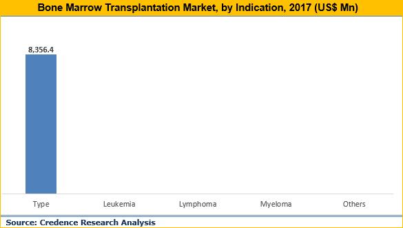 Bone Marrow Transplantation Market