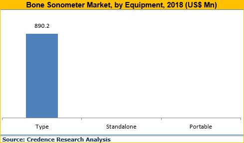 Bone Sonometer Market