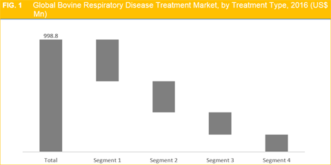Bovine Respiratory Disease Treatment Market