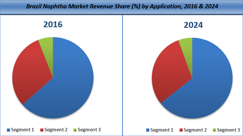 naphtha market chemicals energy fuels and others Market and operational developments, challenges and innovations for naphtha, lpg and gasoline - lpg trade disputes, naphtha vs lpg for petchem feedstocks, and implications of ethanol and other blending mandates.