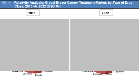Breast Cancer Treatment Market