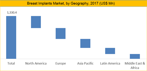 Breast Implants Market