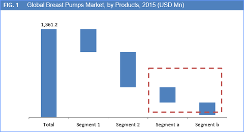 Breast Pumps Market
