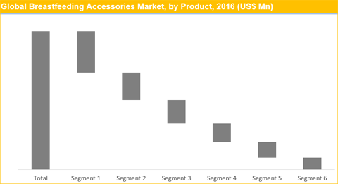 Breastfeeding Accessories Market