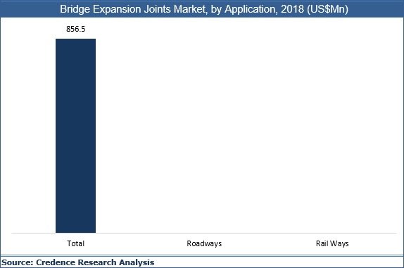 Bridge Expansion Joints Market