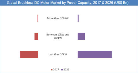 Brushless DC (BLDC) Motors Market