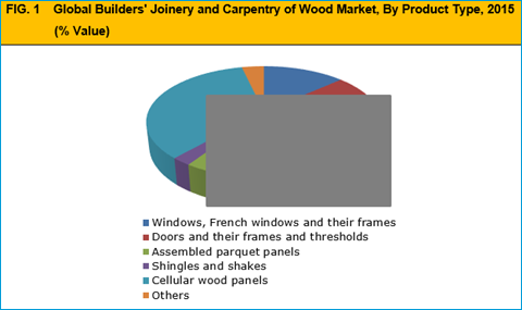 Builders' Joinery And Carpentry Of Wood Market