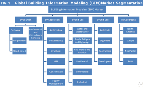 building information model research paper Figure 1distribution of bim papers according to research directions upon analysis of research directions, process simulation & monitoring was the top direction accounting for 22% on its own (figure 1a) with china generating most publications, followed by korea, uk and taiwan (figure 1b) the second and third most-highly researched directions were building information services (16%) and.