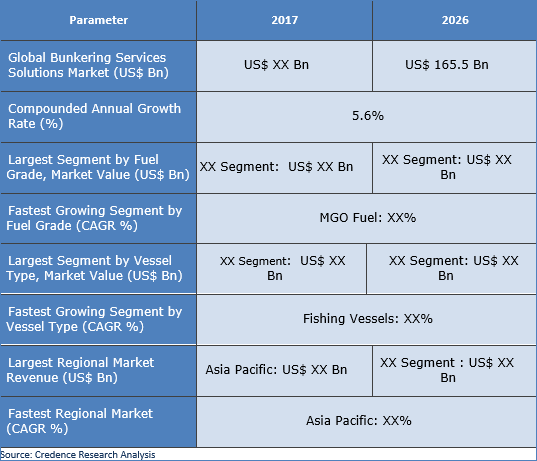 Bunkering Services Market