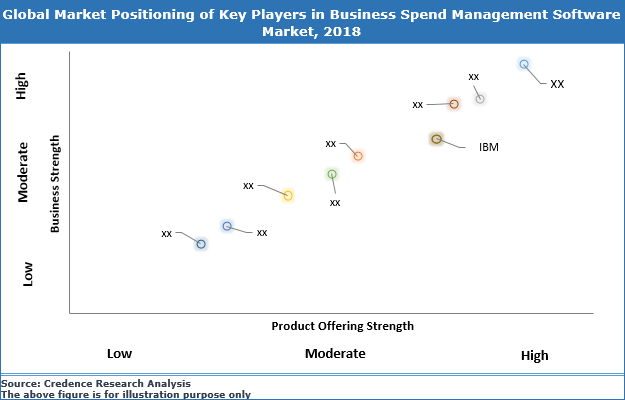 Business Spend Management (BSM) Software Market