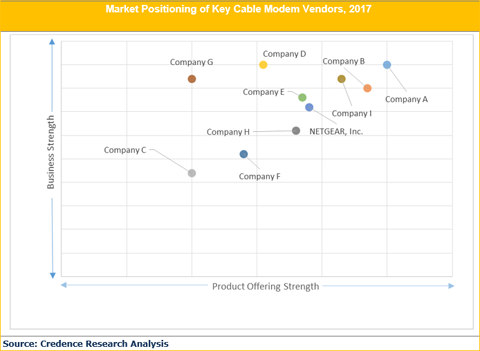 Cable Modems Market