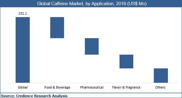 Caffeine Market