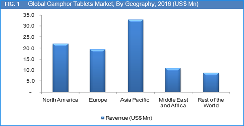 Camphor Tablets Market Size, Share, Trend And Forecast To 2022