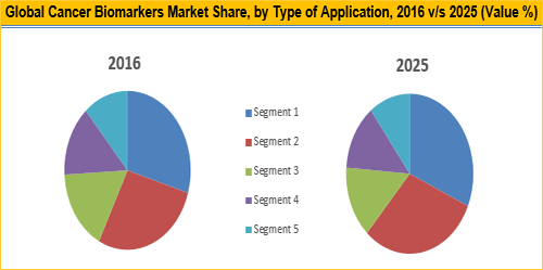 Cancer Biomarkers Market