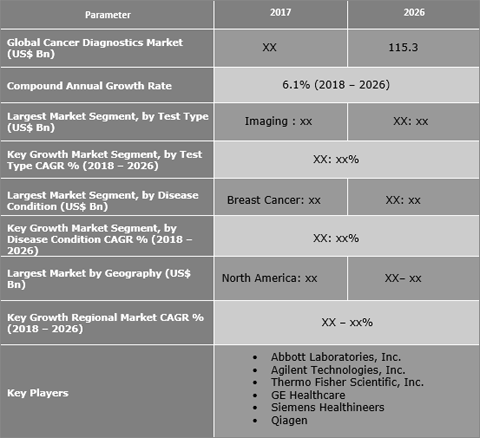 Cancer Diagnostics Market