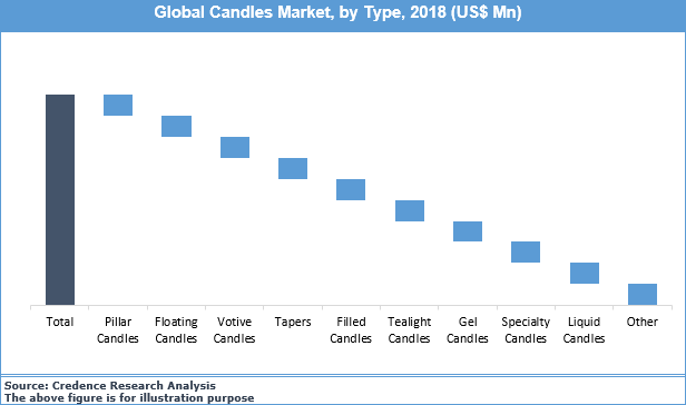 Candles Market
