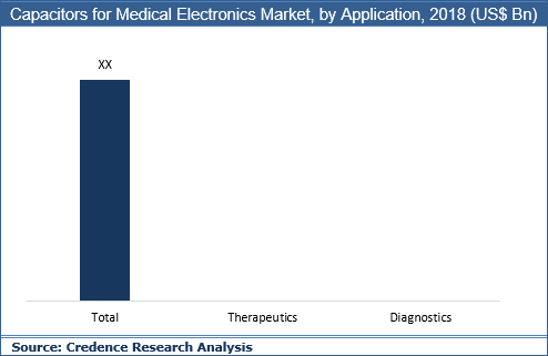 Capacitors for Medical Electronics Market