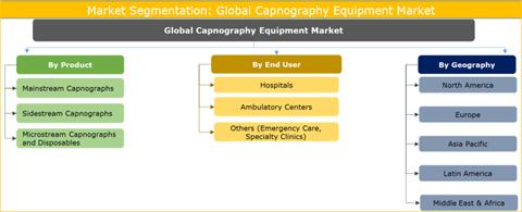 Capnography Equipment Market