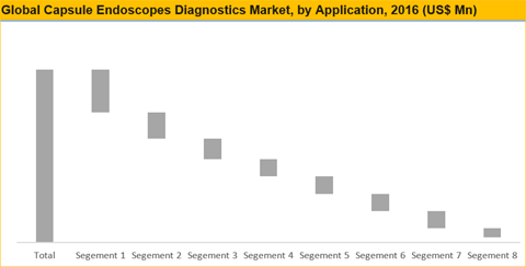 Capsule Endoscopes Diagnostics Market