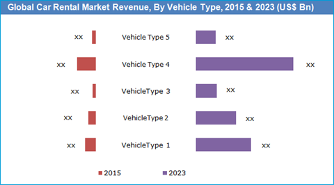 Car Rental Market Size Share Trends And Forecast To 2023