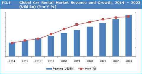 Rental Cars Enterprise Al Car Rental Market to Grow at a CAGR of 11.5% Between 2016 and 2023 ...