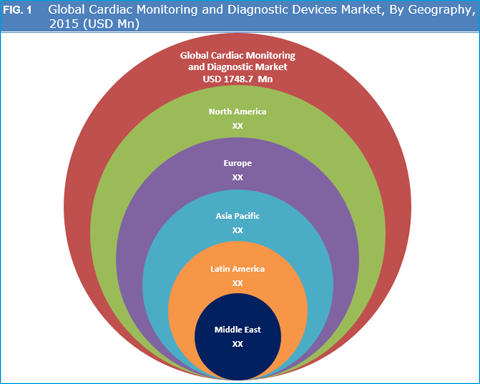 Cardiac Monitoring and Diagnostic Market