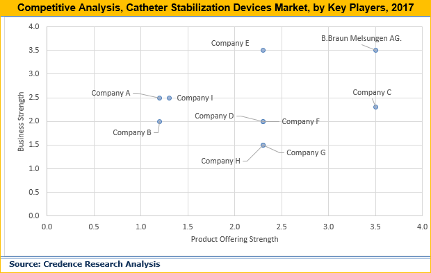 Catheter Stabilization Devices Market