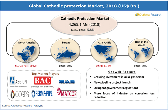 Cathodic protection Market