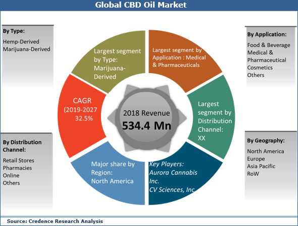 CBD Oil Market