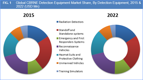 CBRNE Detection Equipment Market And Forecasts To 2022