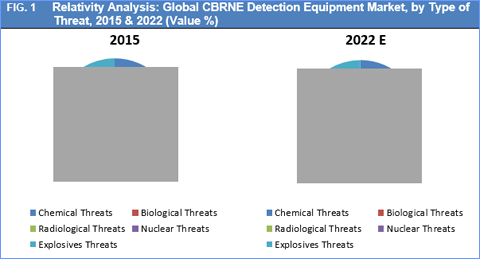 radiological threat Specialists in chemical, biological, radiological, nuclear and explosive matters in an increasingly uncertain world the threat of a chemical, biological, radiological or nuclear event cannot be ruled out.