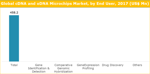 cDNA And oDNA Microchips Market