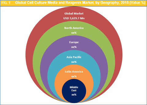 Cell Culture Media And Reagents Market