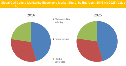Cell Culture Monitoring Biosensors Market