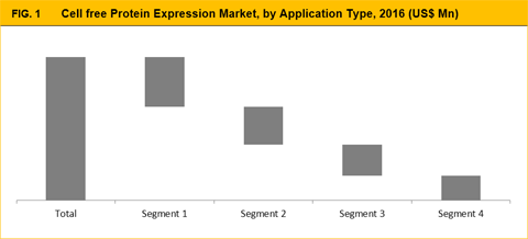 Cell Free Protein Expression Market