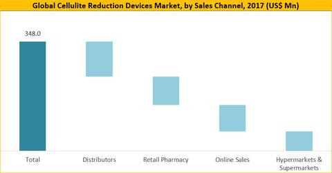 Cellulite Reduction Devices Market