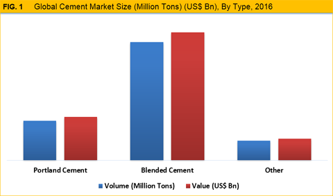 global and chinese eco friendly cement market Eco fiber market, by product type (synthetic fibers, natural fibers and others), and by application (textile, furniture, medical supplies and others) – global industry insights, trends, outlook, and opportunity analysis, 2017-2025.