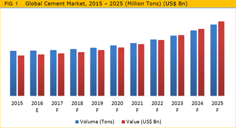 jk cement research report Global concrete and cement market 2016-2020: published: jk cement prism cement gii now purchases any market research reports from any publishers for you.