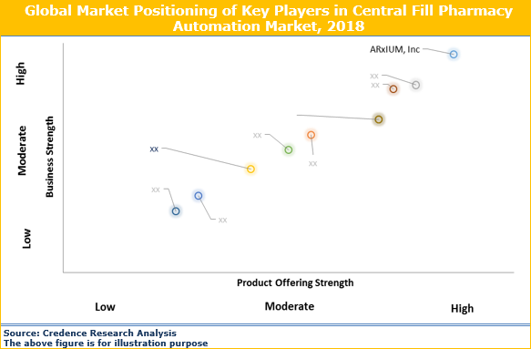 Central Fill Pharmacy Automation Market