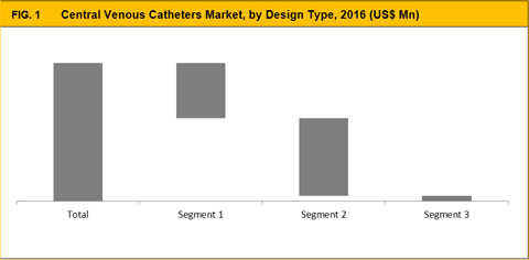Central Venous Catheters Market