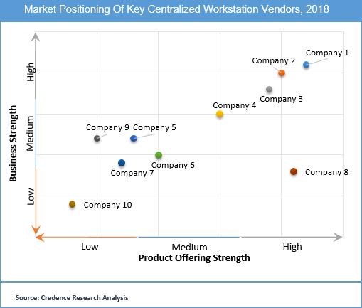Centralized Workstation Market