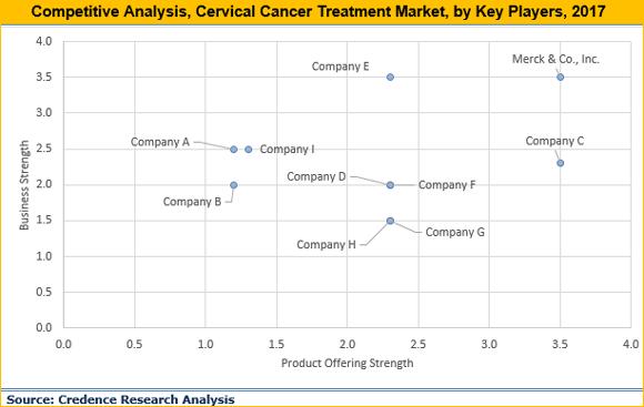 Cervical Cancer Treatment Market