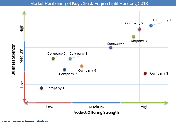 Check Engine Light Market