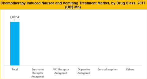 Chemotherapy Induced Nausea And Vomiting Treatment Market