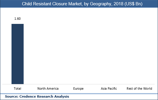 Child Resistant Closures Market