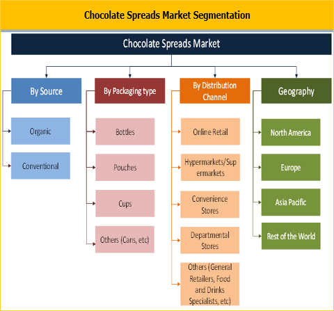 Chocolate Spreads Market
